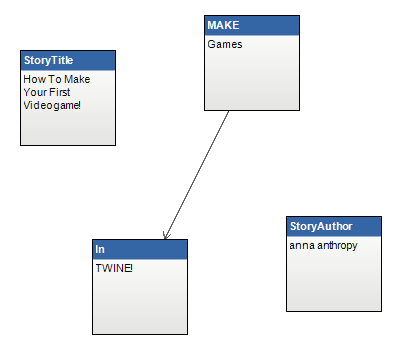 Twine: Strong Enough for a Game Designer, Made for You
